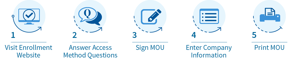 Enroll in E-Verify Steps: Step 1 Visit Enrollment Website, Step 2: Answer Access Method Questions, Step 3: Sign MOU. Step 4: Enter Company Information. Step 5 Print MOU