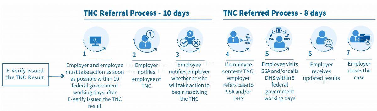 E-Verify Tentative Nonconfirmation Overview: Step 1 - Receive TNC Notification: Employer reviews the Further Action Notice with the employee. Step 2 – Decide whether to contest: If the employee decides to contest the TNC, the Further Action Notice will explain the next steps. Step 3 – Contact DHS or SSA: the employee has eight federal working days to contact SSA or DHS.