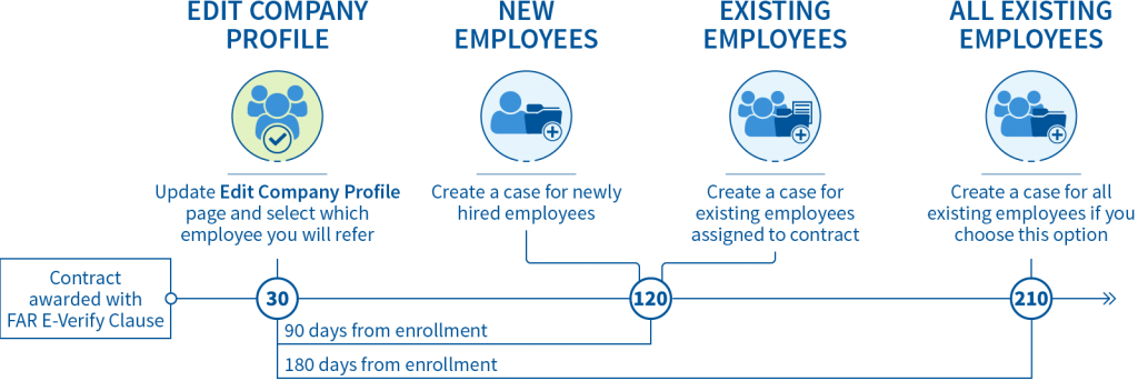 Timeline for Existing E-Verify Employers.