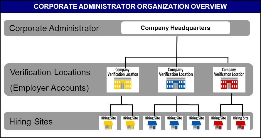 Corporate Administrator Organization Overview diagram. Shows 3  organizational levels. Bottom level is hiring sites, middle level is verification locations (employer accounts) and top level corporate administrator which is the company headquarters.