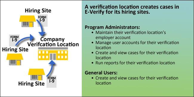 Verification location creates cases in E-Verify for its hiring sites. Program Administrators: Maintain their verification location's employer account. Manage user accounts for their verification location. Create and view cases for their verification location. Run reports for their verification location. General Users create and view cases for their verification location